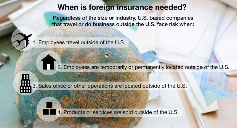 foreign insurance is needed when doing business outside of the US